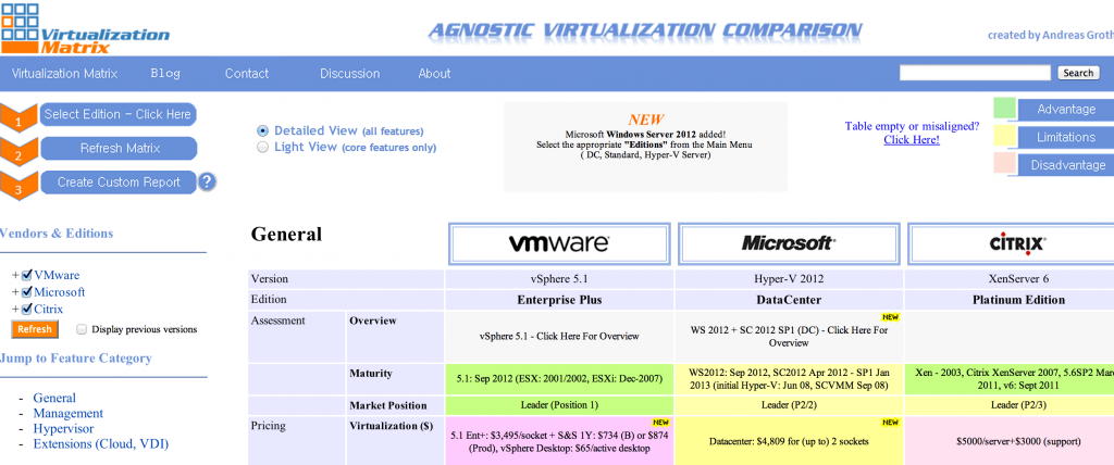 virtualizationmatrix