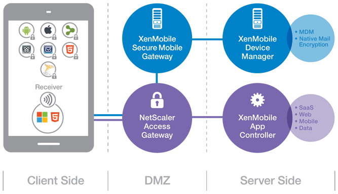 mobile solutions architecture
