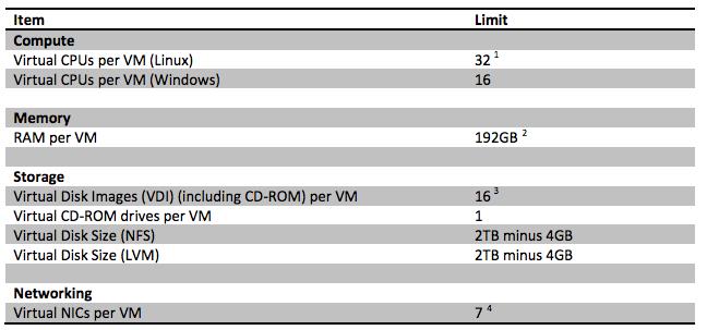 Virtual Machine (VM) Limits