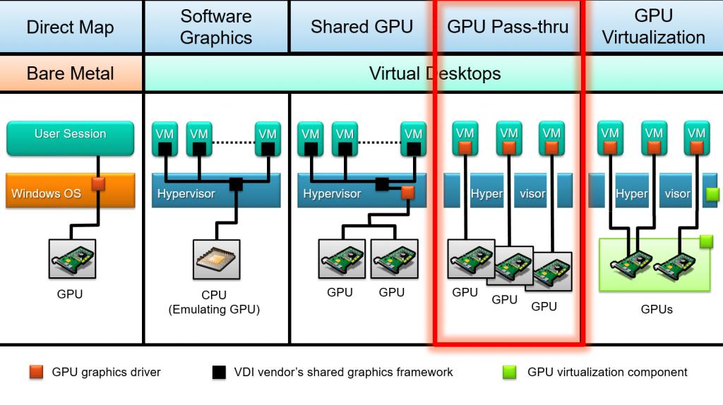 vDGA_GPU_pass-through