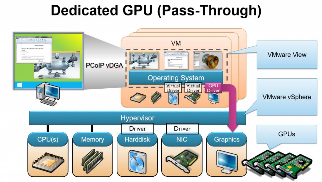 vDGA_GPU_pass-through_2