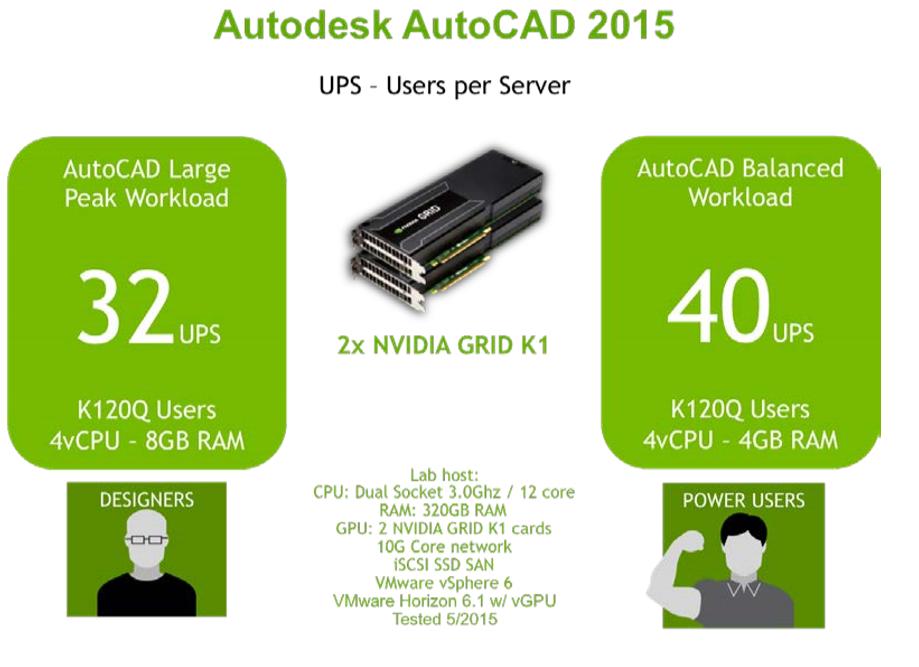 autocad-users-per-server