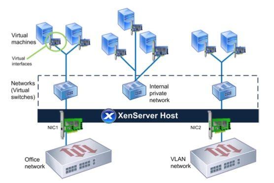 Designing xenserver network configurations for Xenserver pool design