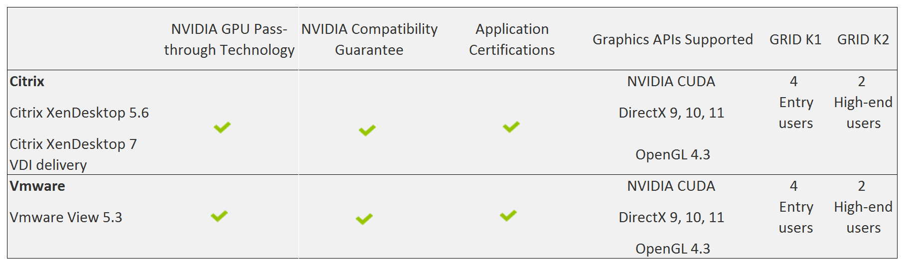 VMware officially supports vDGA (GPU Pass-through) in