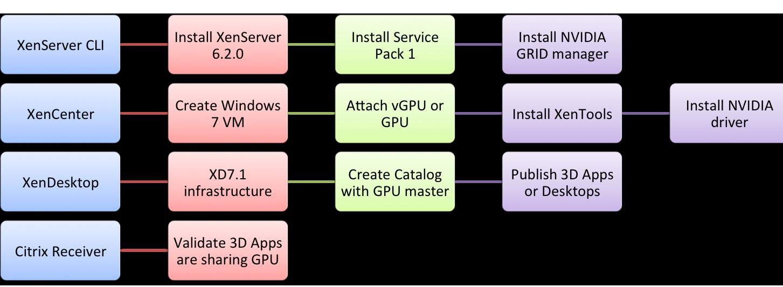 Citrix 3D Graphics Pack (vGPU) - Poppelgaard com
