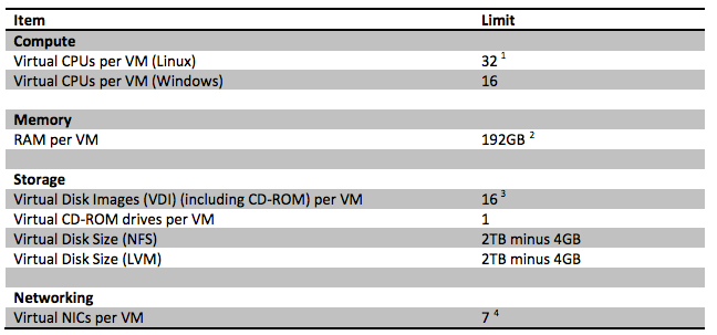 Virtual Machine (VM) Limits