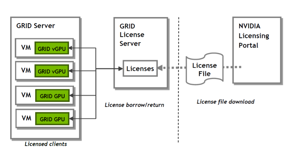 grid-license