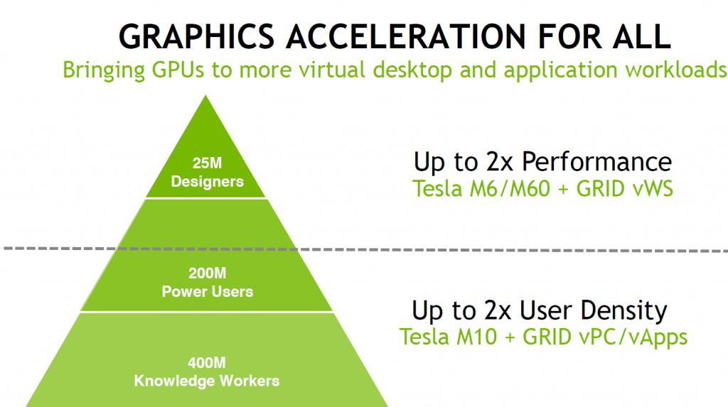 NVIDIA GPU for all