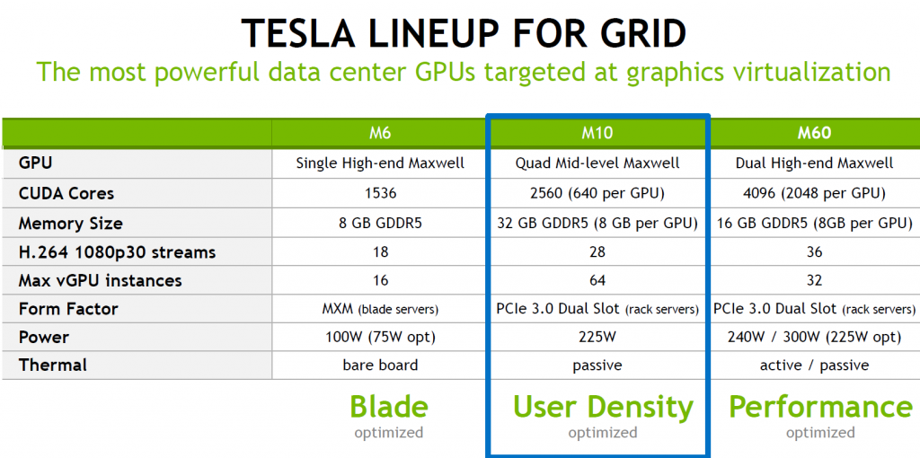 NVIDIA TESLA series for GIRD