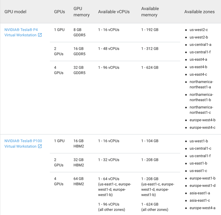 Google Cloud Platform (GCP) now supports the NVIDIA GRID on