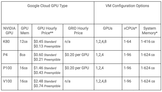 Google Cloud Platform (GCP) now supports the NVIDIA GRID on Tesla P4