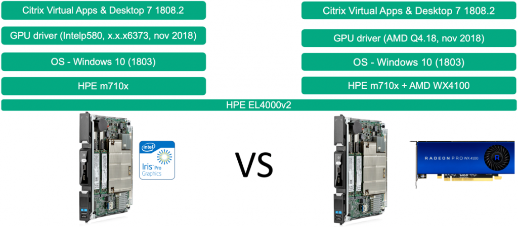 HPE Edgeline Engineering Workstation with AMD and Citrix Cloud